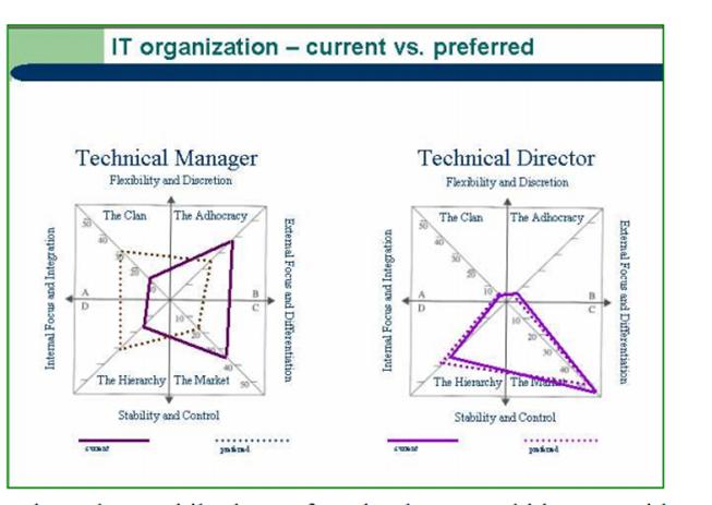 Organizational culture assessment instrument ocai inspire excellence for Organizational culture assessment instrument template